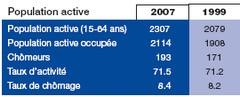 Population active